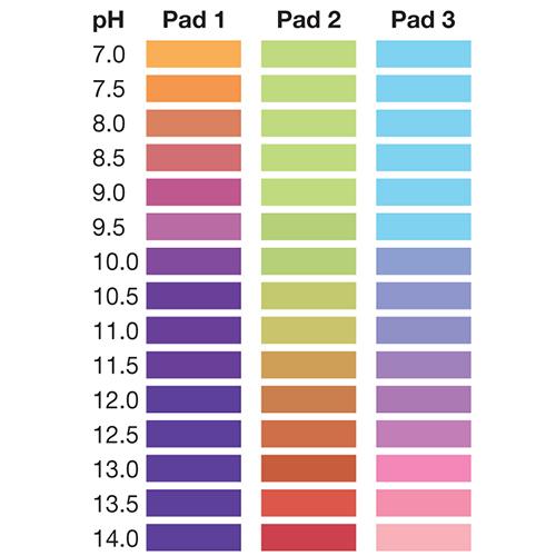 pH 7-14 Test Strip 3 Pad